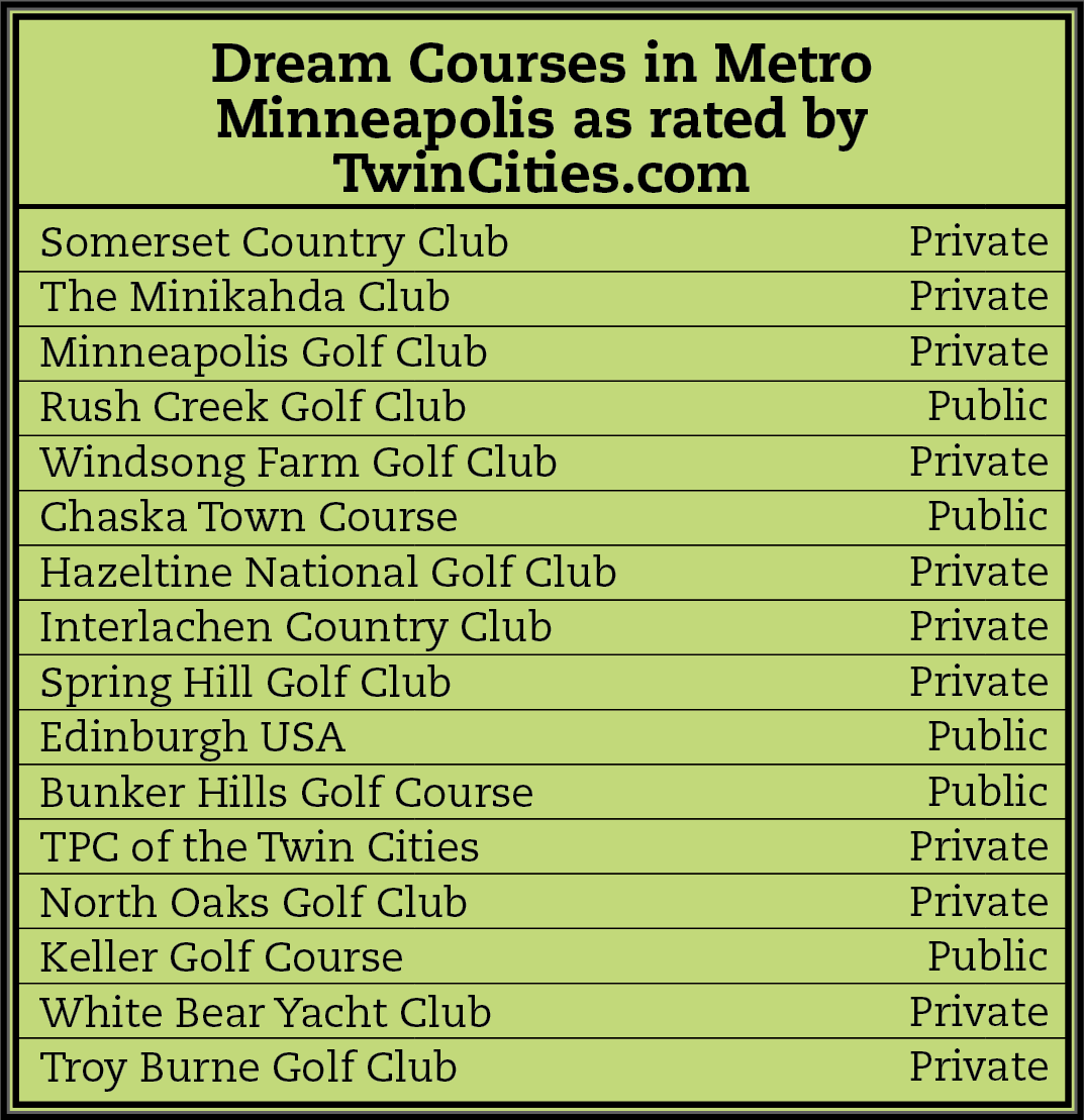 List of all the dream golf courses in Minnesota